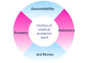 Accountability, Apology, Assurance. And money.